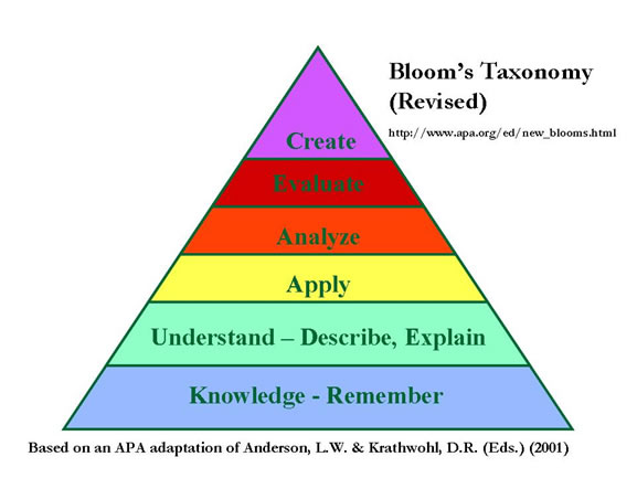 clickerquestions bloom s taxonomy